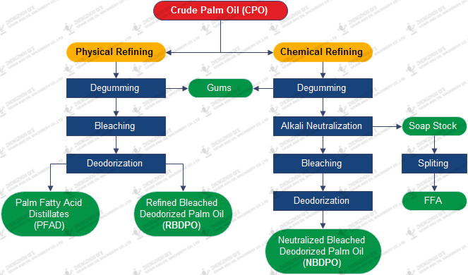 Palm oil physical refining